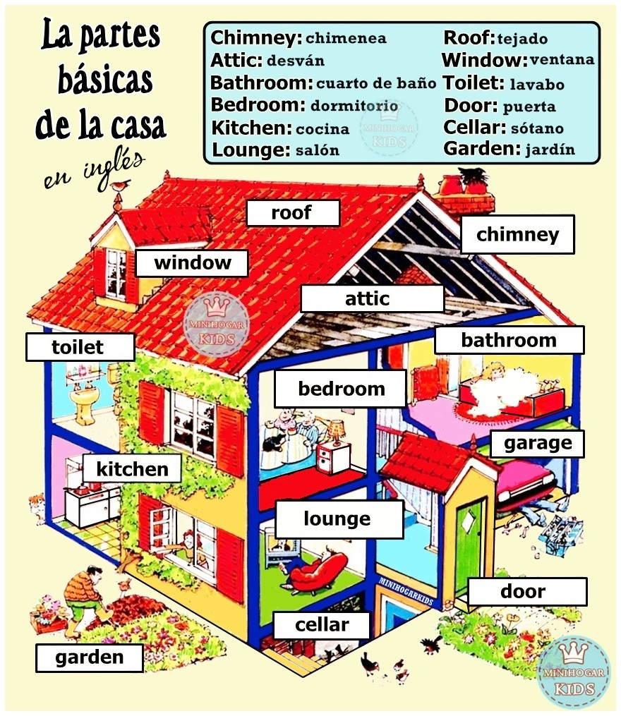 La casa y sus partes en ingles - Imagui
