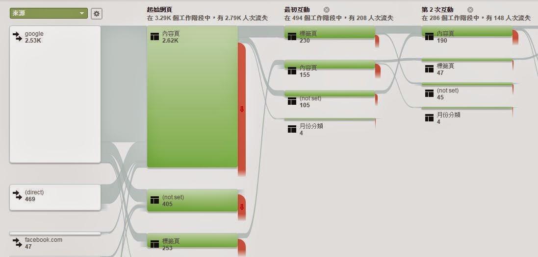 使用行為流程觀察全站的內容分組互動情形