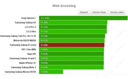 Durata batteria navigazione sul web per Samsung Galaxy K Zoom