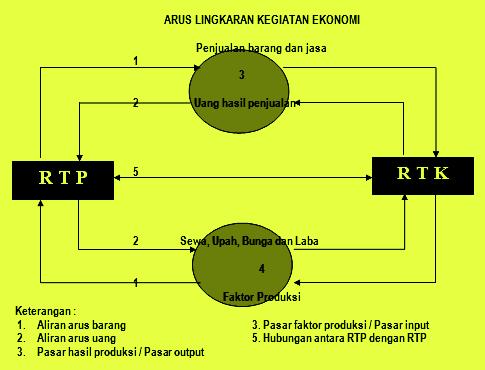 Diagram arus kegiatan ekonomi pelajaran sekolah berikut adalah diagram arus lingkar kegitan ekonomi circular flow diagram ccuart Image collections