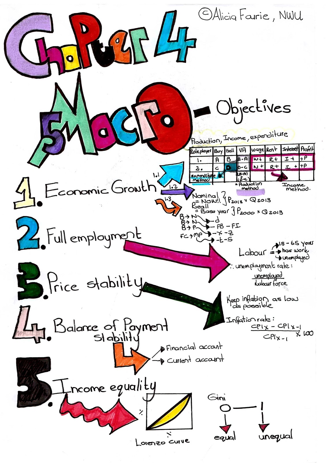 Macroeconomic policy: types, goals and objectives