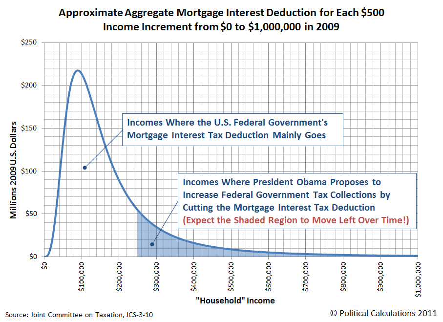 2009 Distribution of Mortgage Interest Tax Deduction by Taxpayer 