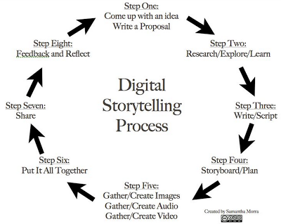 8 Ways Digital Storytelling Transforms Learning in 21st Century Education: The Research Evidence