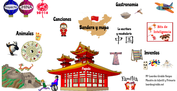 Proyecto China