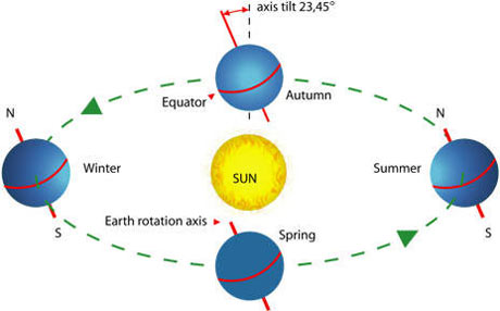 equinox noun - Definition, pictures, pronunciation and usage notes ...