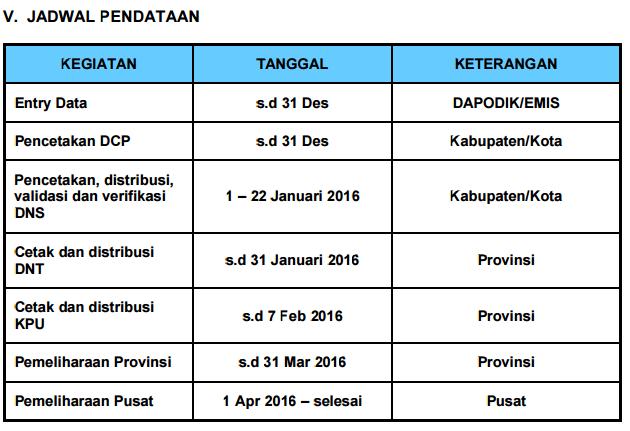 gambar jadwal pendataan UN