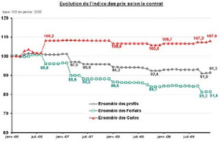 Evolution de l'indice des prix des services mobiles