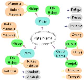 Tatabahasa : Kata Nama Am dan Khas