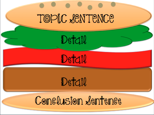 Technology Tailgate: Common Core Writing, Super Writers, Kindle ...