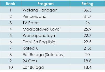 Top 10 Programs Nationwide (May 2012)