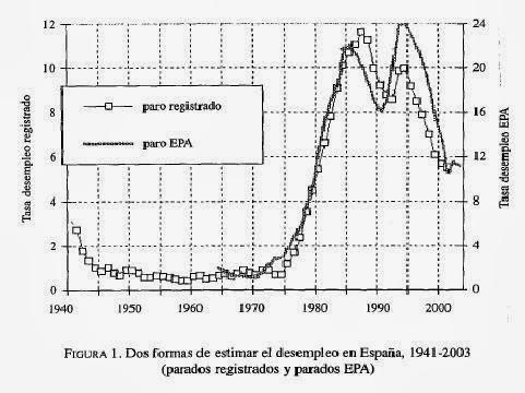Evolución de la EPA desde 1941 a 2003