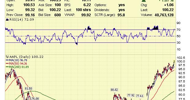 Benzinga's stocks of the month