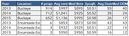 buckeye-az-and-encantada-estates-rental-property-market-comparison-from-january-to-october-for-20132014-and-2015
