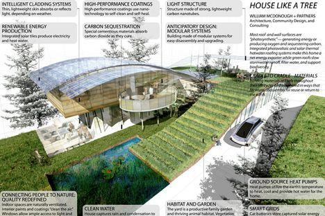 emejing sustainable homes design pictures - broadwell