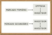 Mercado primário e mercado secundário - Bolsa de Valores