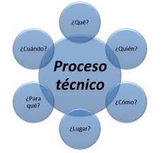 Resultado de imagen de proceso tecnico bibliotecas
