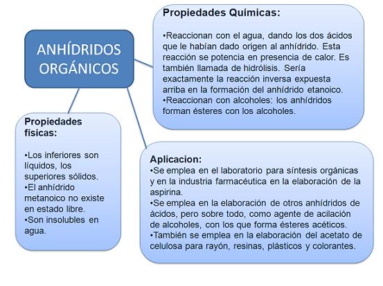 Anh dridos org nicos propiedades f sicas qu micas y for Inmobiliaria definicion