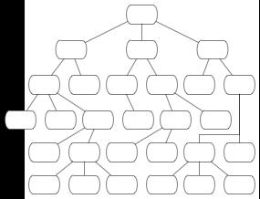 LTR Org Chart