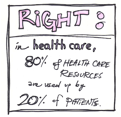 80% of health care resources are used by 20% of patients
