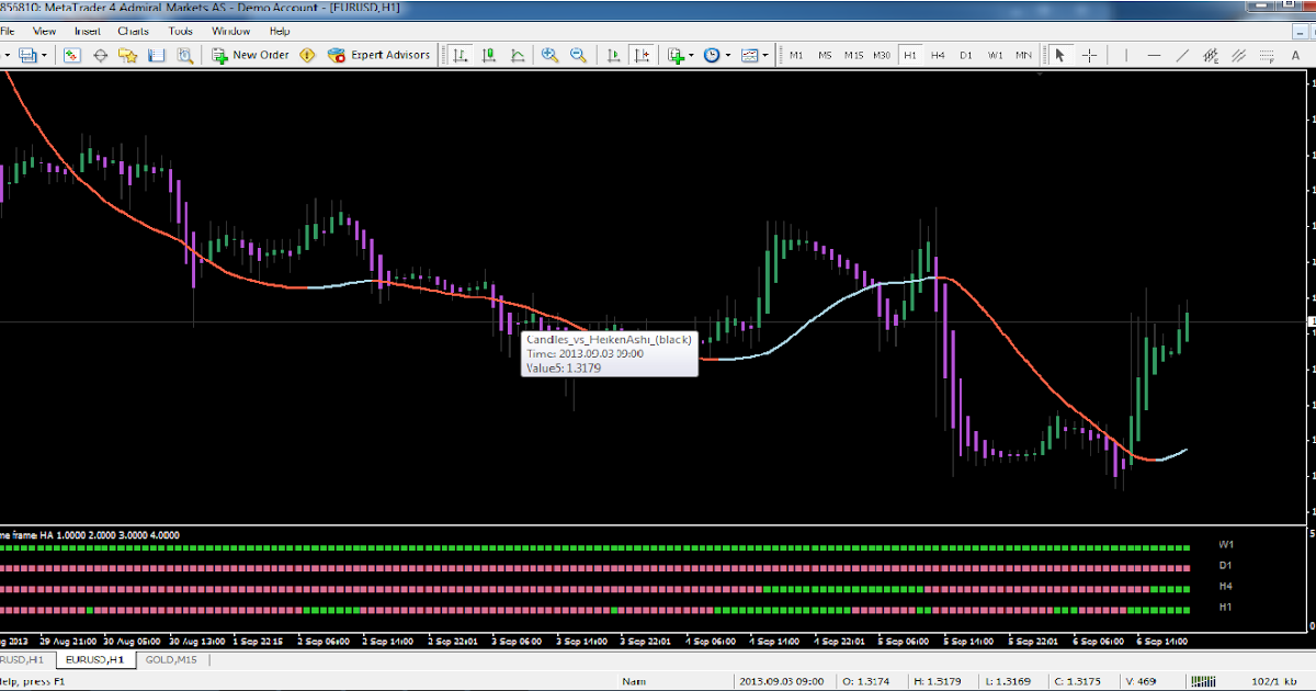 Heiken ashi forex trading strategy