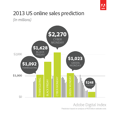 2103 Holiday spending online projection