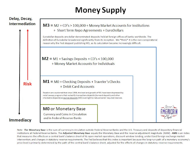 the federal money supply essay