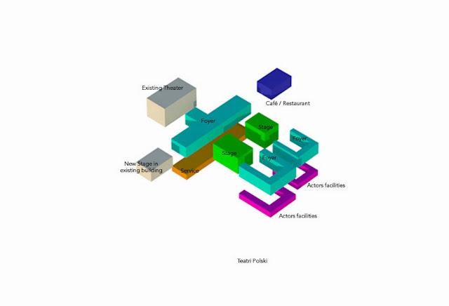 Architecture Zone6