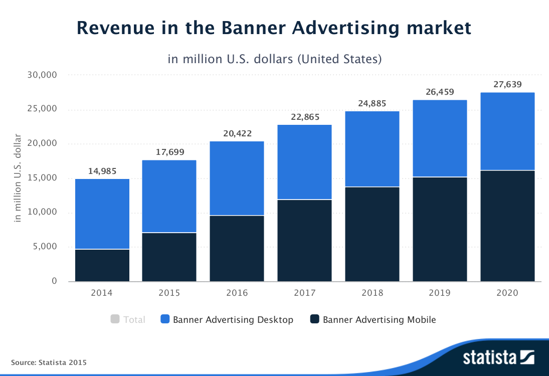 global banner advertising revenues from mobile set to outgrow desktop online