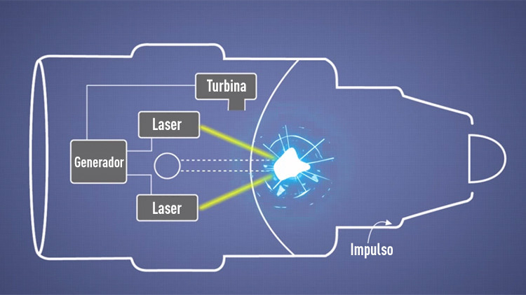 Boeing desarrolla un motor termonuclear