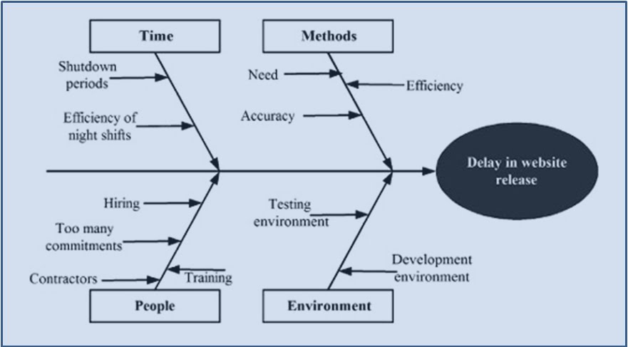 Simple cause and effect diagram selol ink become a certified project manager chapter 79 controlling quality ccuart Image collections