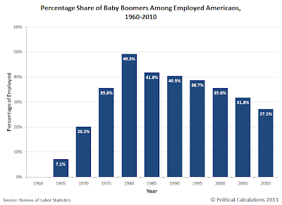 Percentage of Baby Boomers Among Working Americans, 1960-2010