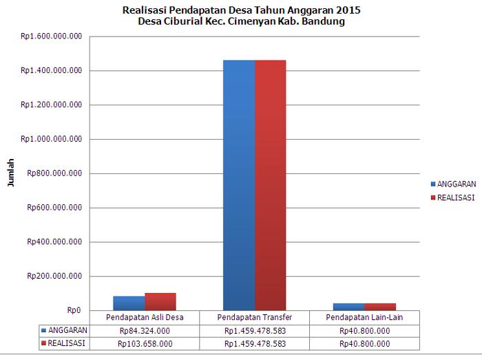Realisasi Pendapatan Desa Tahun Anggaran 2015
