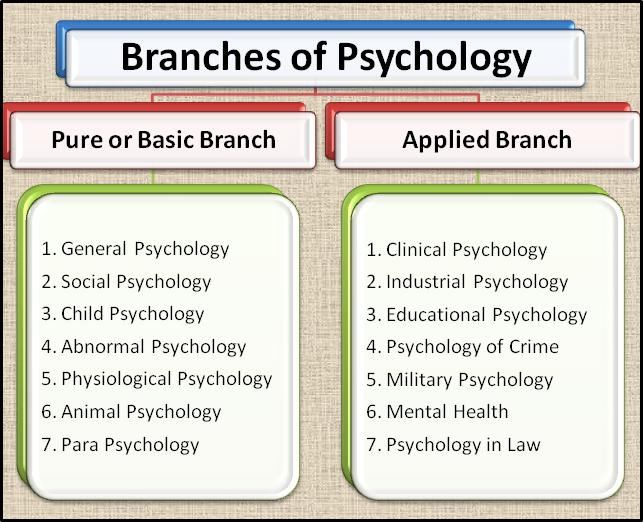 Psychology different school subjects
