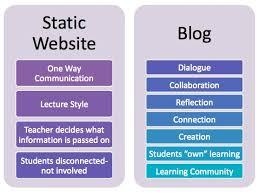 Perbezaan Blog Dan Website