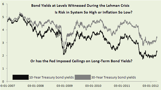 Ten and Thirty Year Treasury Bond Yields