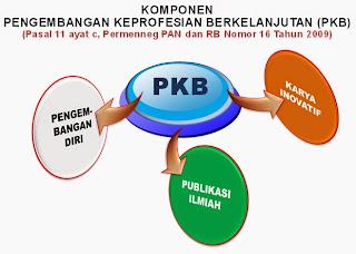 3 komponen pengembangan keprofesian berkelanjutan(PKB)