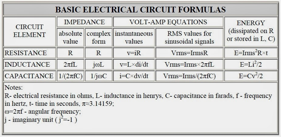 Electrical and electronic circuit formulas