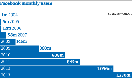 Facebook 10years of unfettered growth