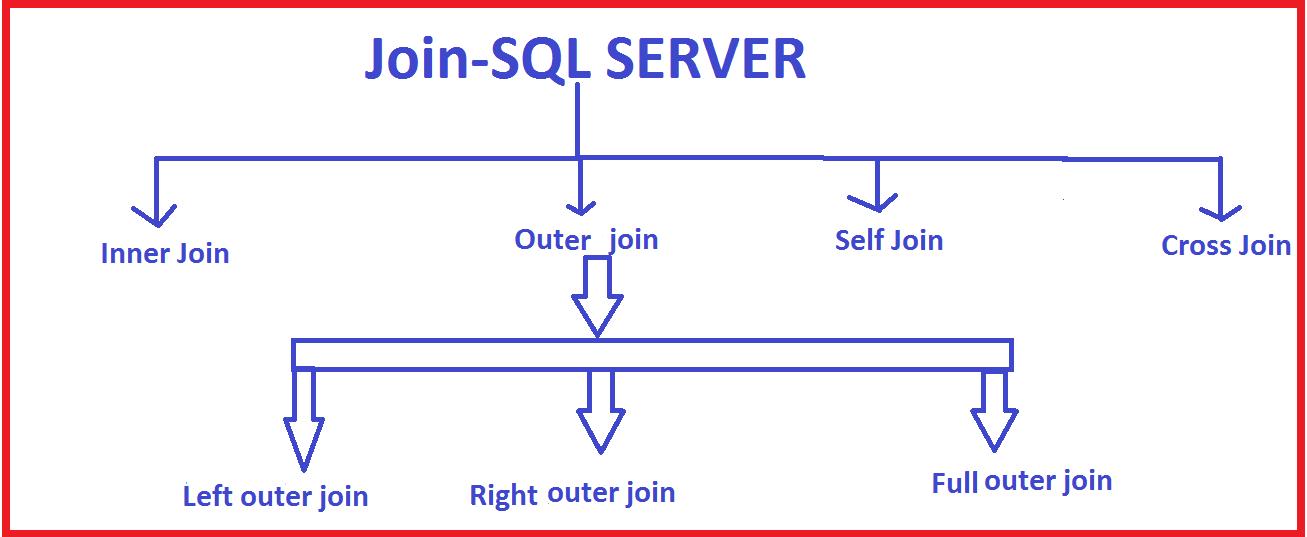 Joins In Sql Server Sql Tutorial
