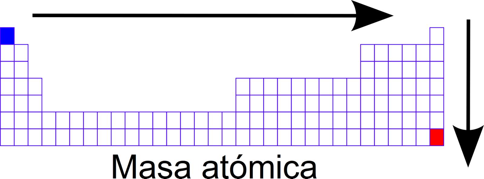 Aprendamos qumica informacin contenida en la tabla peridica hace referencia a cada una de las filas de la tabla peridica asimismo corresponde al nmero de niveles energticos que son utilizadas por los electrones urtaz Image collections