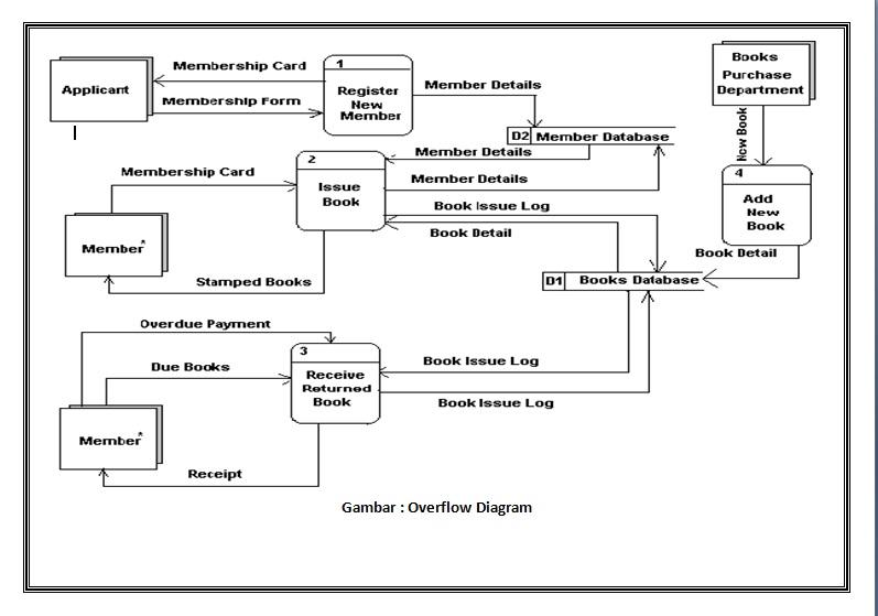 Bie21 teknik dokumentasi sistem data flow diagram dfd buat diagram level satu ccuart Choice Image