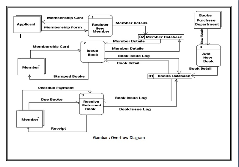 Mengenal data flow diagram lanjutan buat diagram level satu ccuart Choice Image