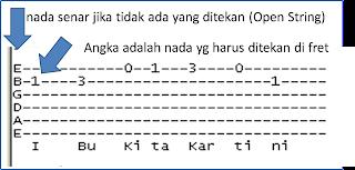 paling atas adalah senar no 1 (string), yang paling bawah adalah senar  Chord Kentrung Senar 3 Lagu