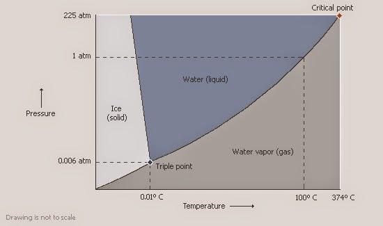 Bagaimana cara membaca diagram fasa mudah memahami kimia jika kedua diagram tersebut digabung dengan diagram sublimasi maka kita pun mendapatkan diagram fasa yang kita kenal ccuart Images