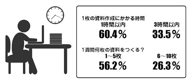 資料作成にかかる時間統計