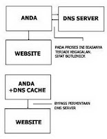 DNS Domain Name Server pict