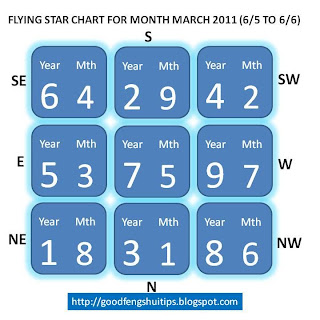 May Flying Star chart,flying star 5