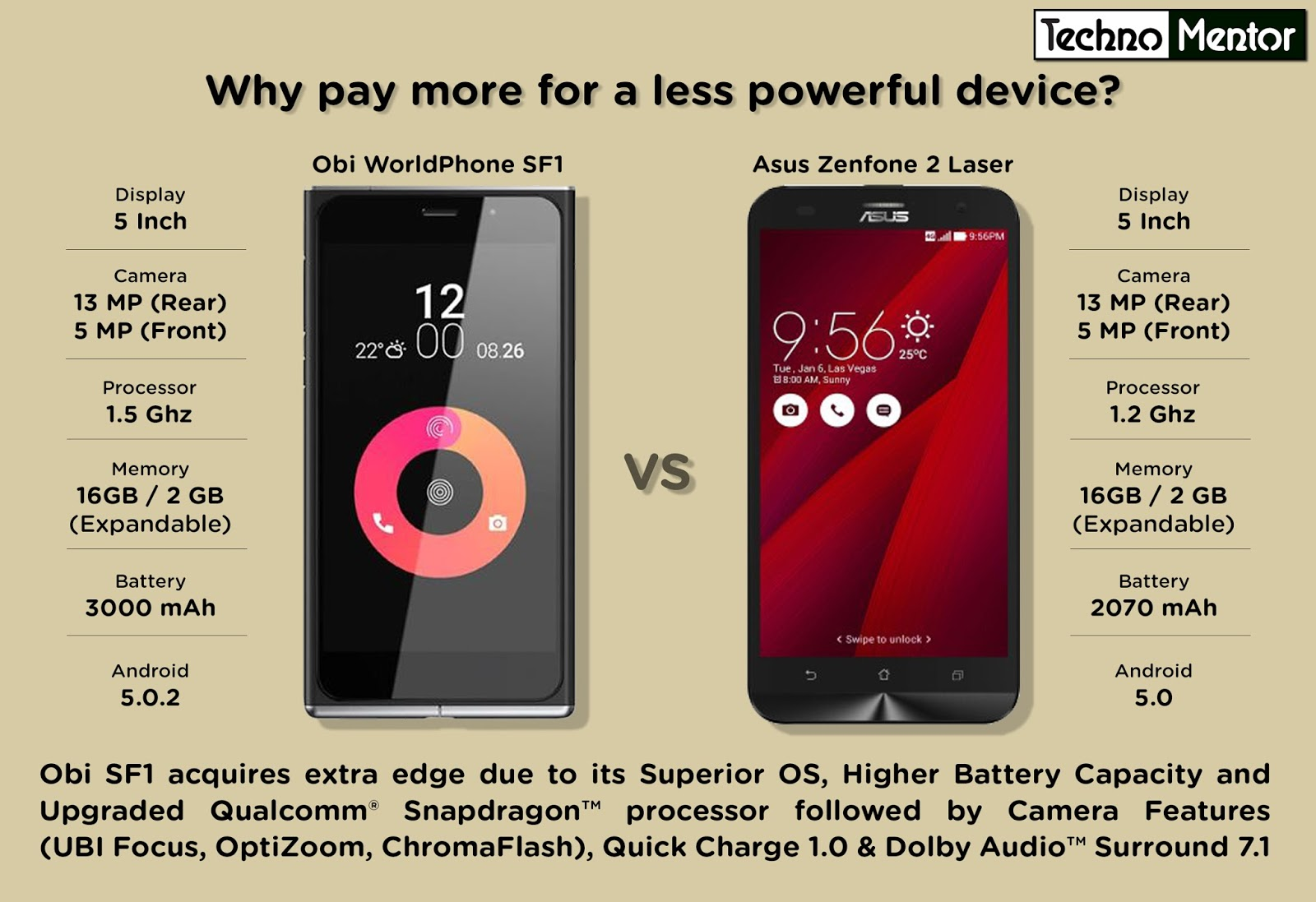 The Techno Mentor Obi Worldphone SF1 Vs Asus Zenfone2