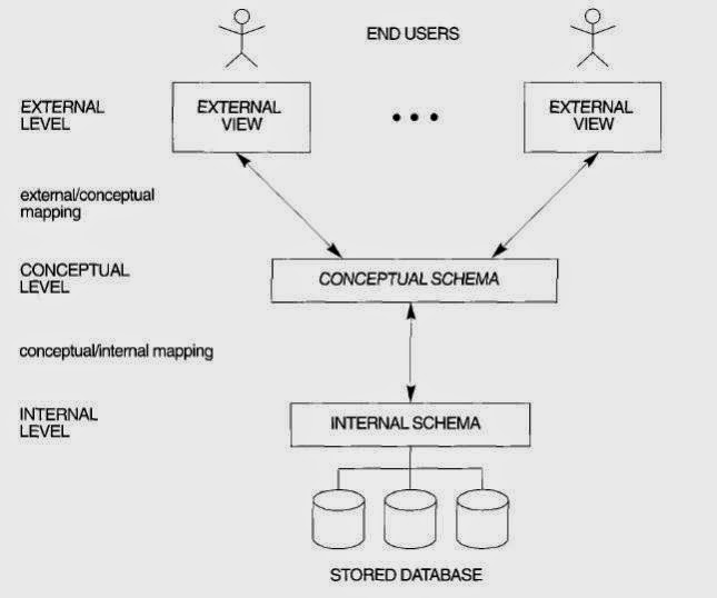 Life of learn three schema architecture ccuart Choice Image