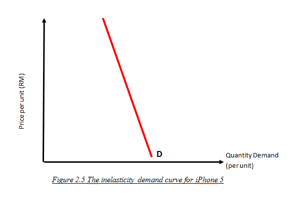 apple iphone price elasticity of demandd 25112003 pricing power refers to how much  pricing power ties in with the price elasticity of demand  when the iphone was initially introduced by apple,.